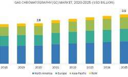 疫情影响之下,气相色谱仪市场会向何处发展?