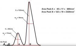 怎样看懂气相色谱图?色谱图的基本参数有哪些?
