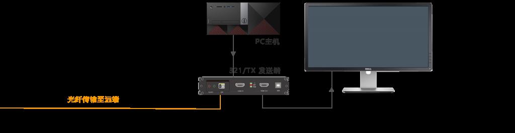 H321环出功能光端机