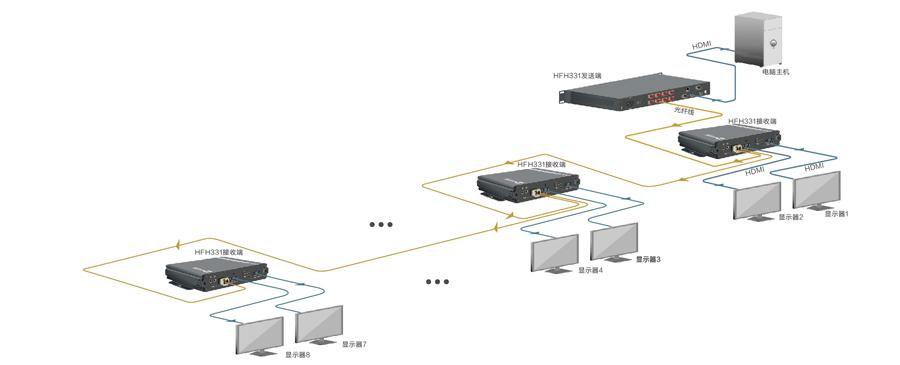 PIS高清视频光端机面板(链状)