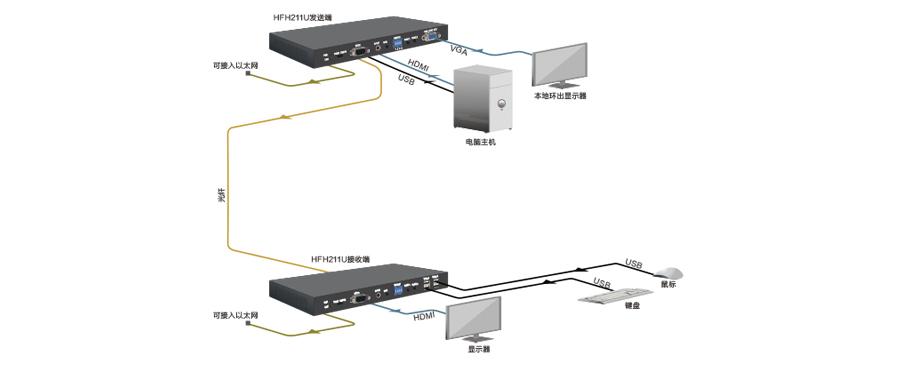 HDMI+USB2.0多业务超高清光端机拓扑