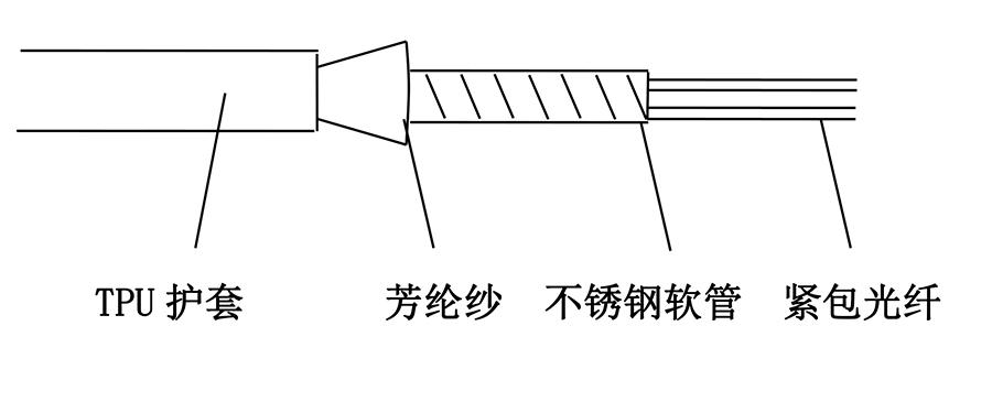 铠装光缆结构