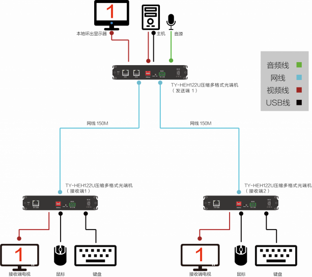 TY-HFX122U新拓扑图4(网线1对2)