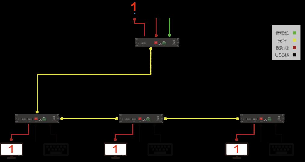 TY-HFX122U新拓扑图5(光纤链状级联)