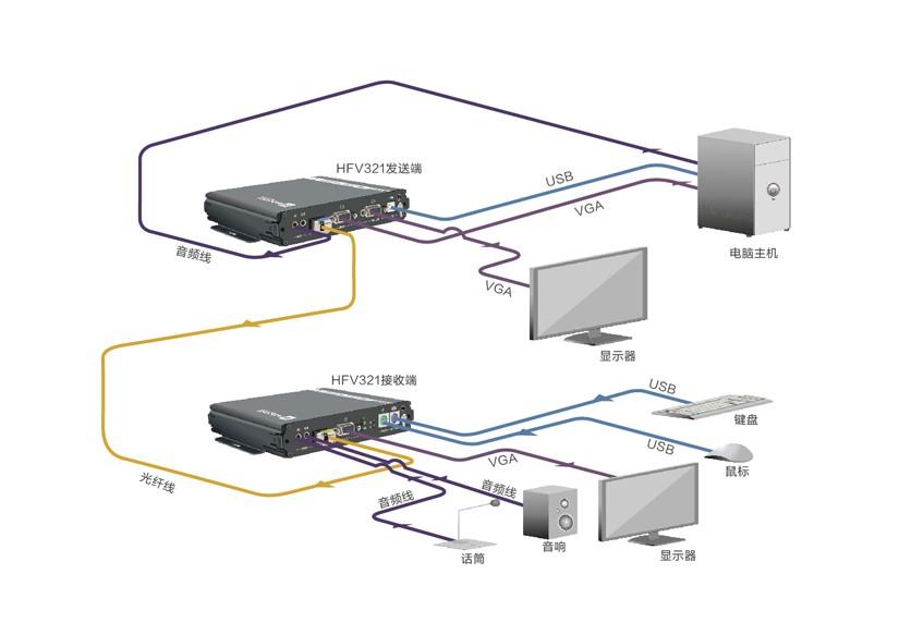 V321视频光端机拓扑