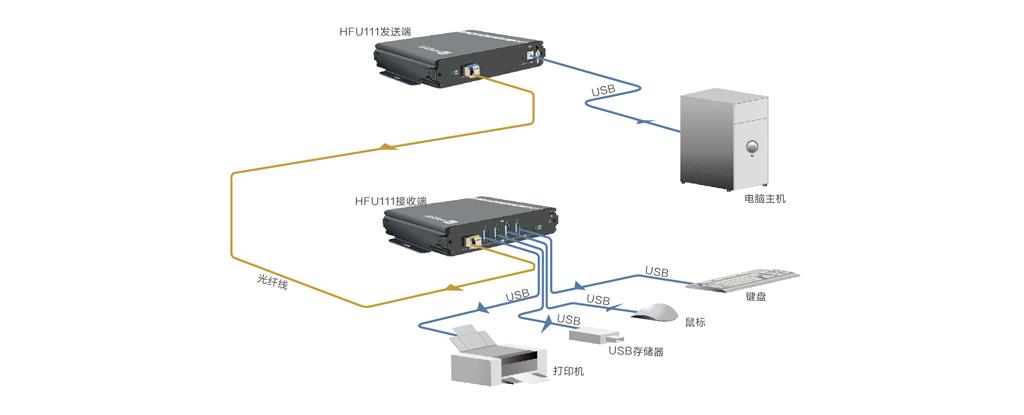 USB3.0光端机拓扑图