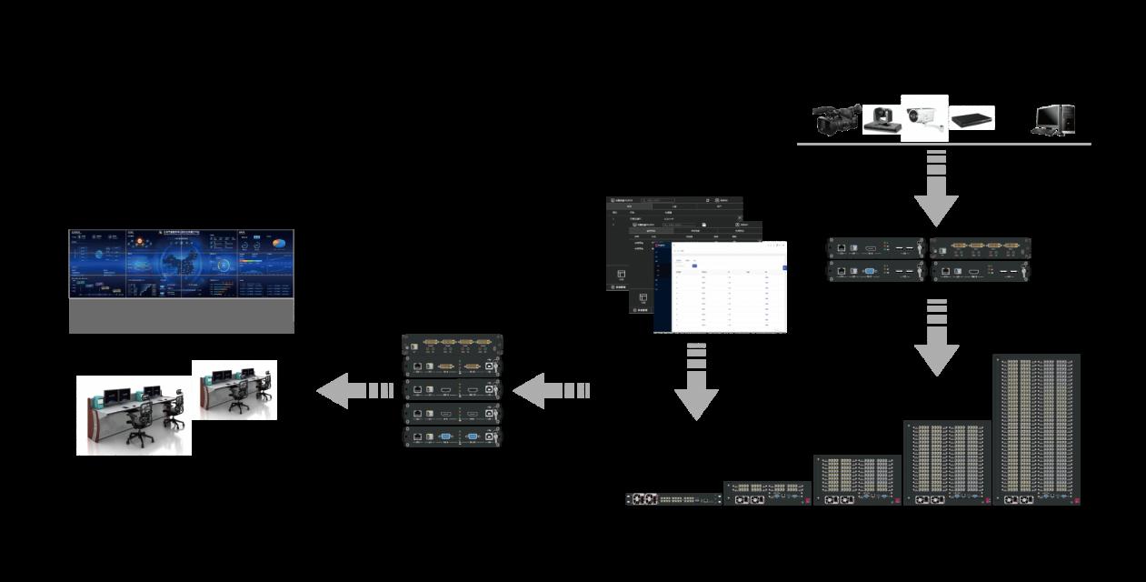 KVM坐席管理系统拓扑图