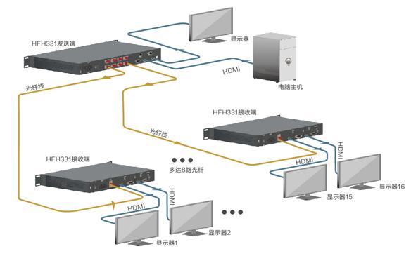PIS高清视频光端机拓扑图(星状)