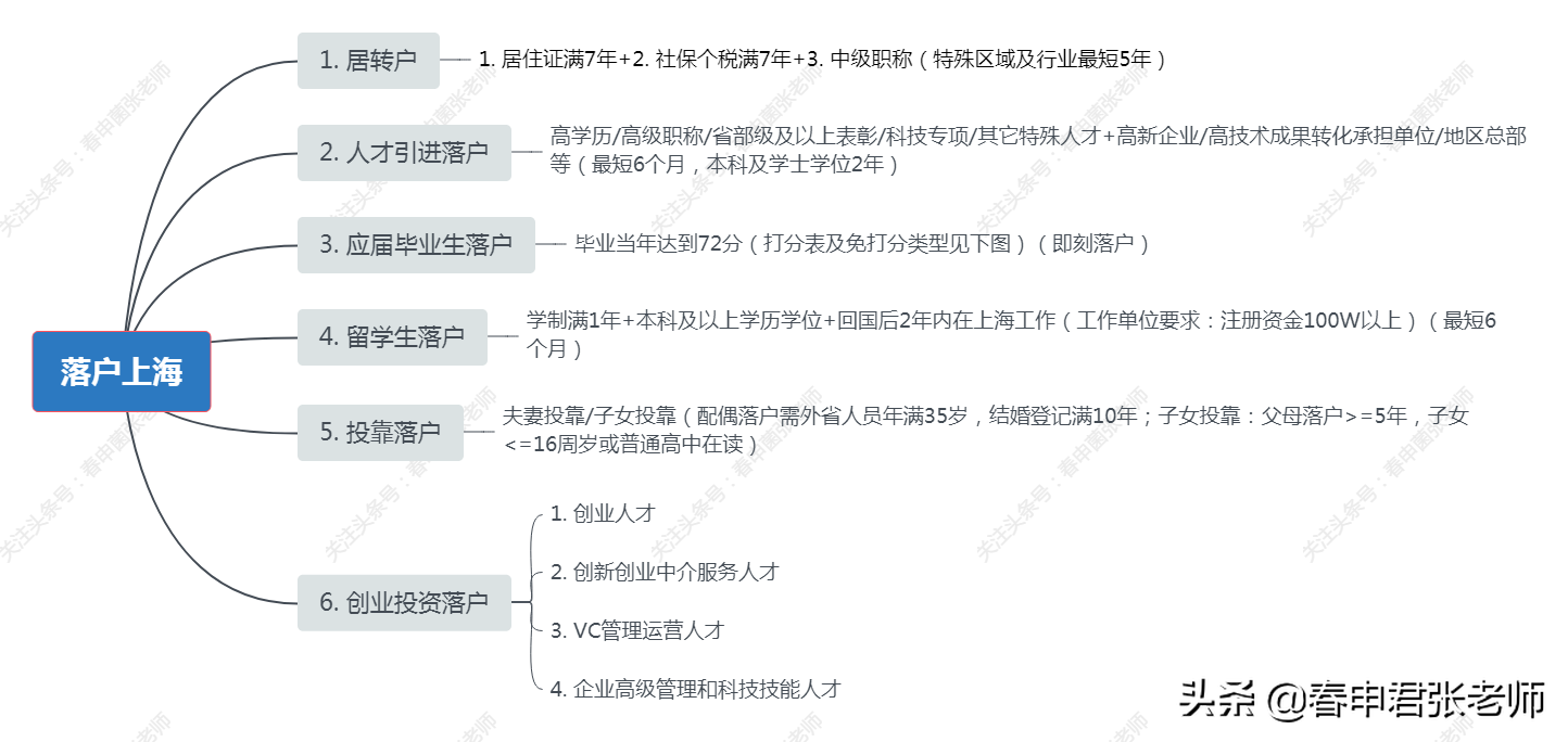 2021年上海最新落户方式及条件大全(转发收藏版)