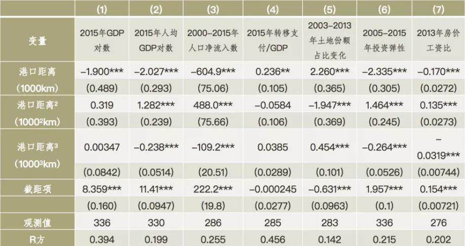 陆铭谈中国经济新格局:在集聚中走向平衡
