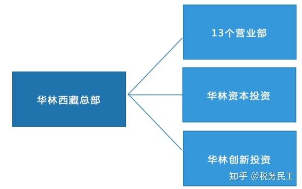 西藏税收优惠案例系列之一
