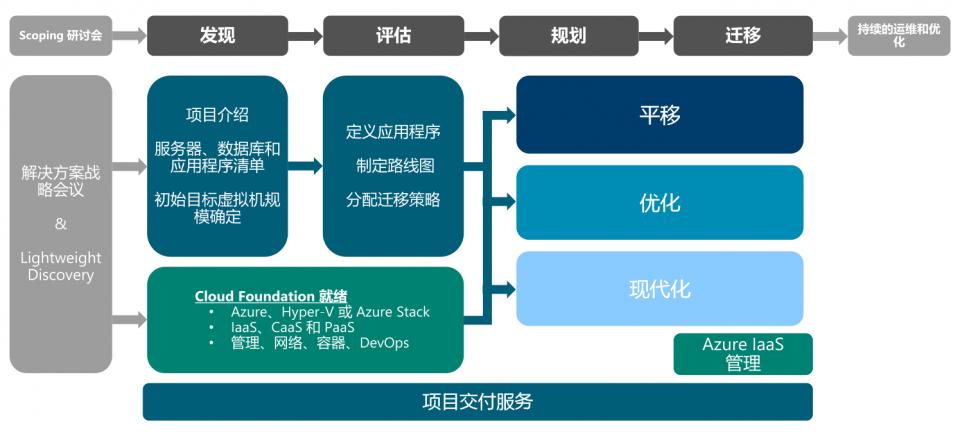 迁移规划的总体框架