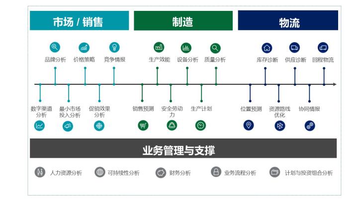 迅易科技FMCG分析框架