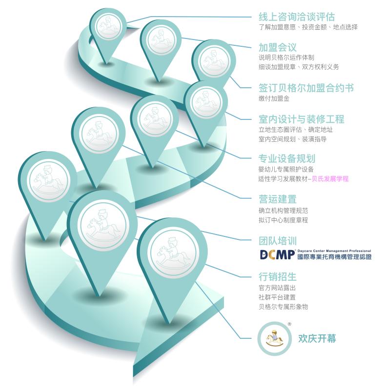 加盟流程-簡體-01