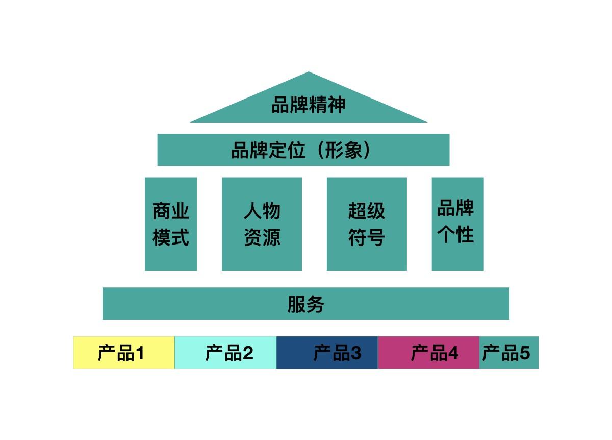 构建品牌模型.001
