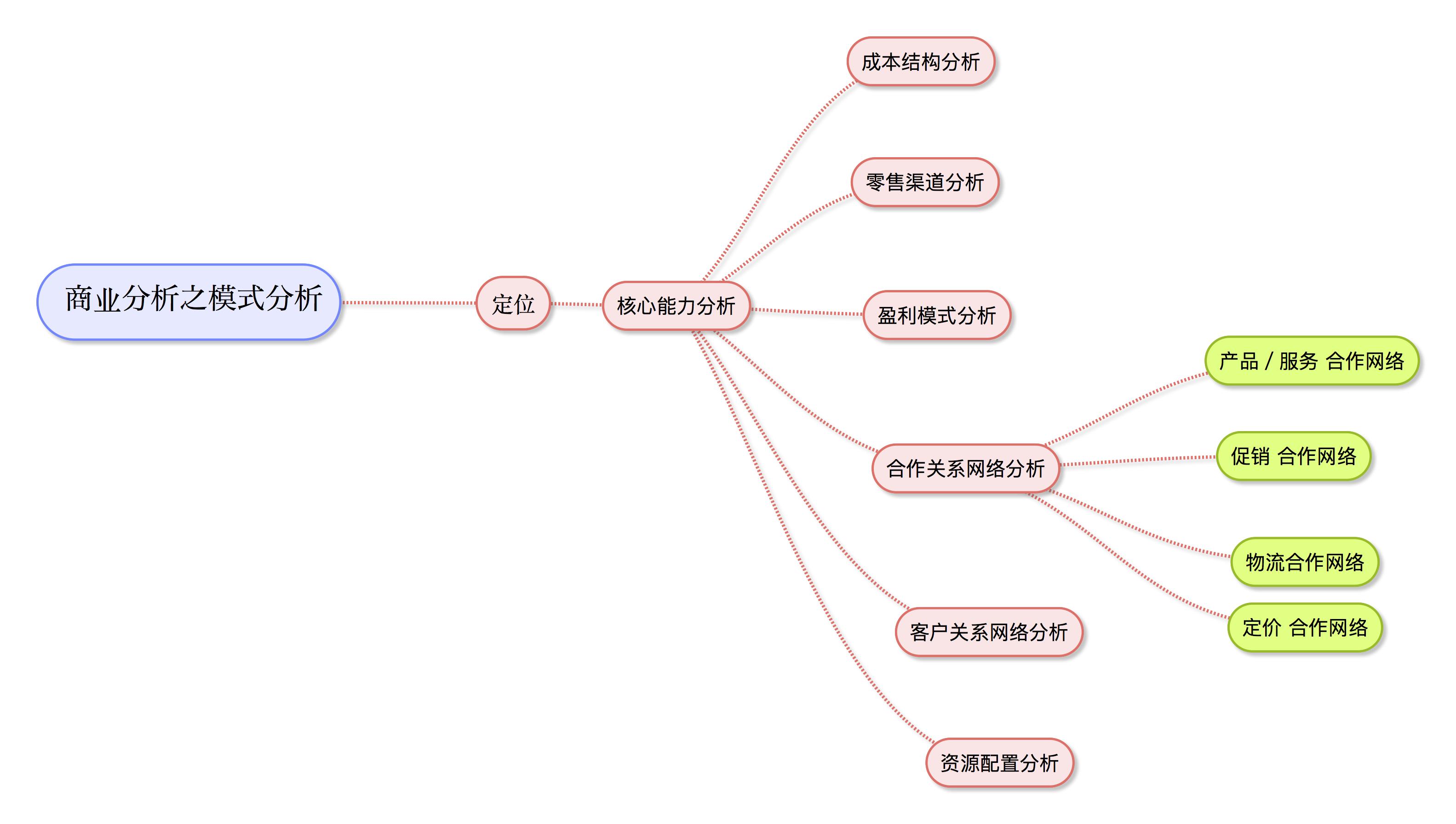 商业分析之模式分析