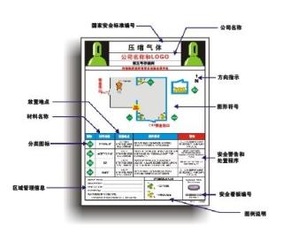 压缩气体安全目视化