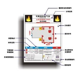 易燃液体安全目视化