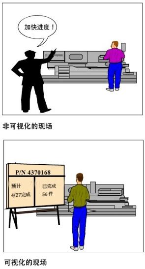 目视化对比