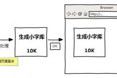 如何在网站中使用中文云字体(Web font)?