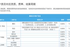 微信支付商户服务类目资质文件、费率及结算周期