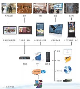 信息发布系统图