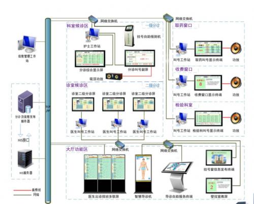 分诊系统图