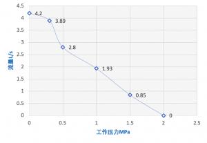 P215M工况表