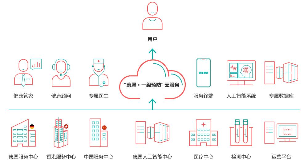 云平台运营系统