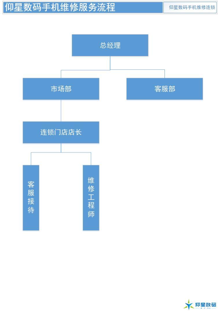 仰星数码手机维修服务管理组织架构