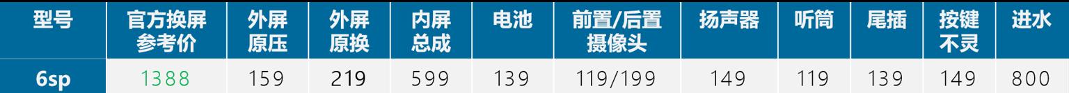 苹果iPhone6sp手机维修价格表