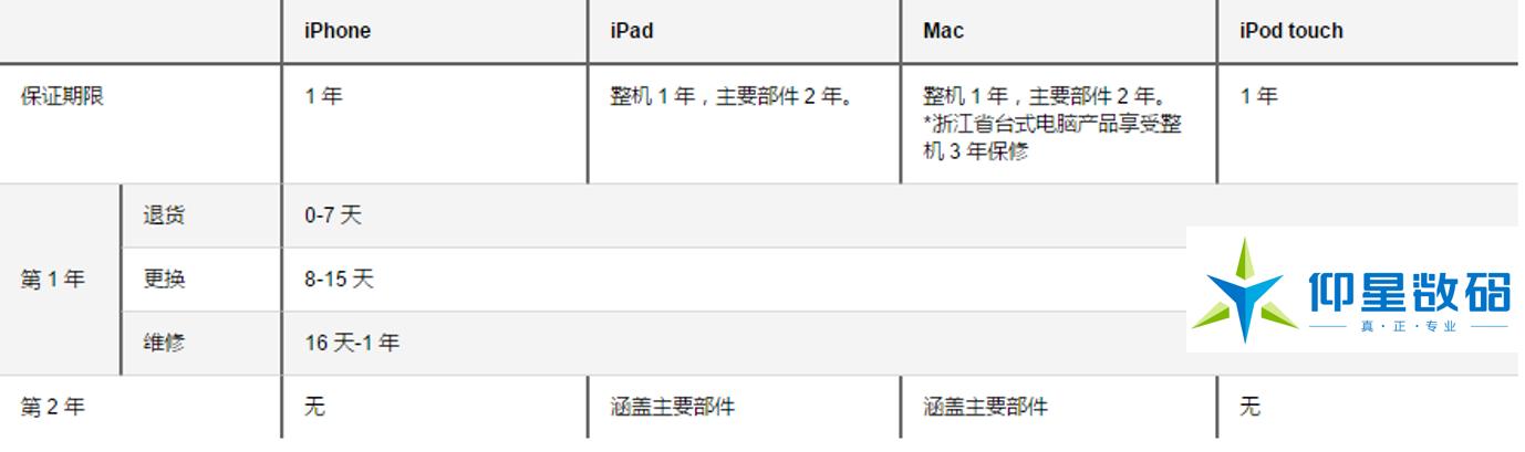 苹果手机保内维修定价