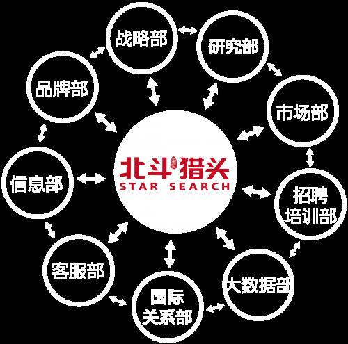组织架构-02-02