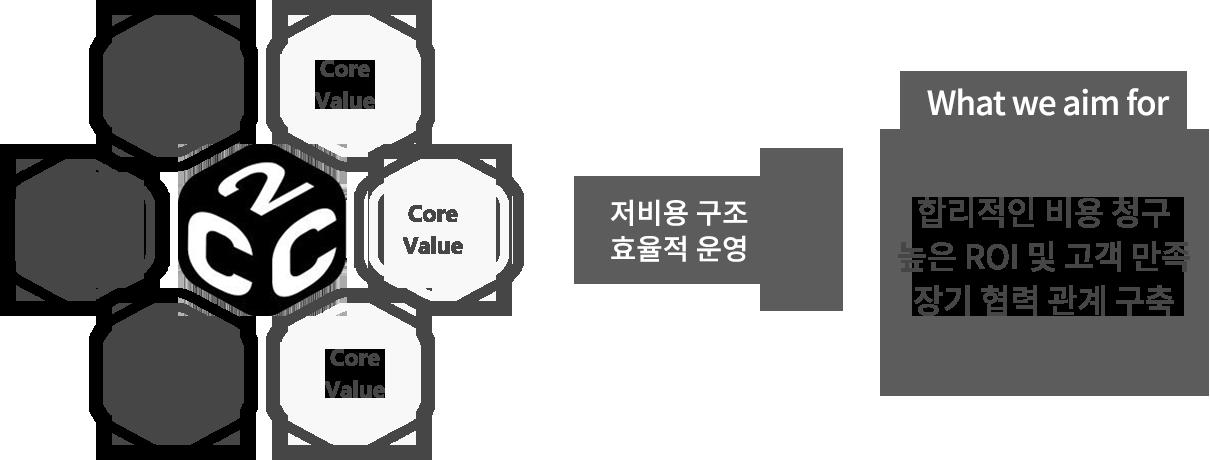 세번째韩文