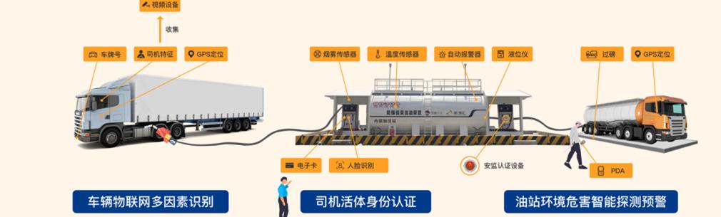 油站模型banner