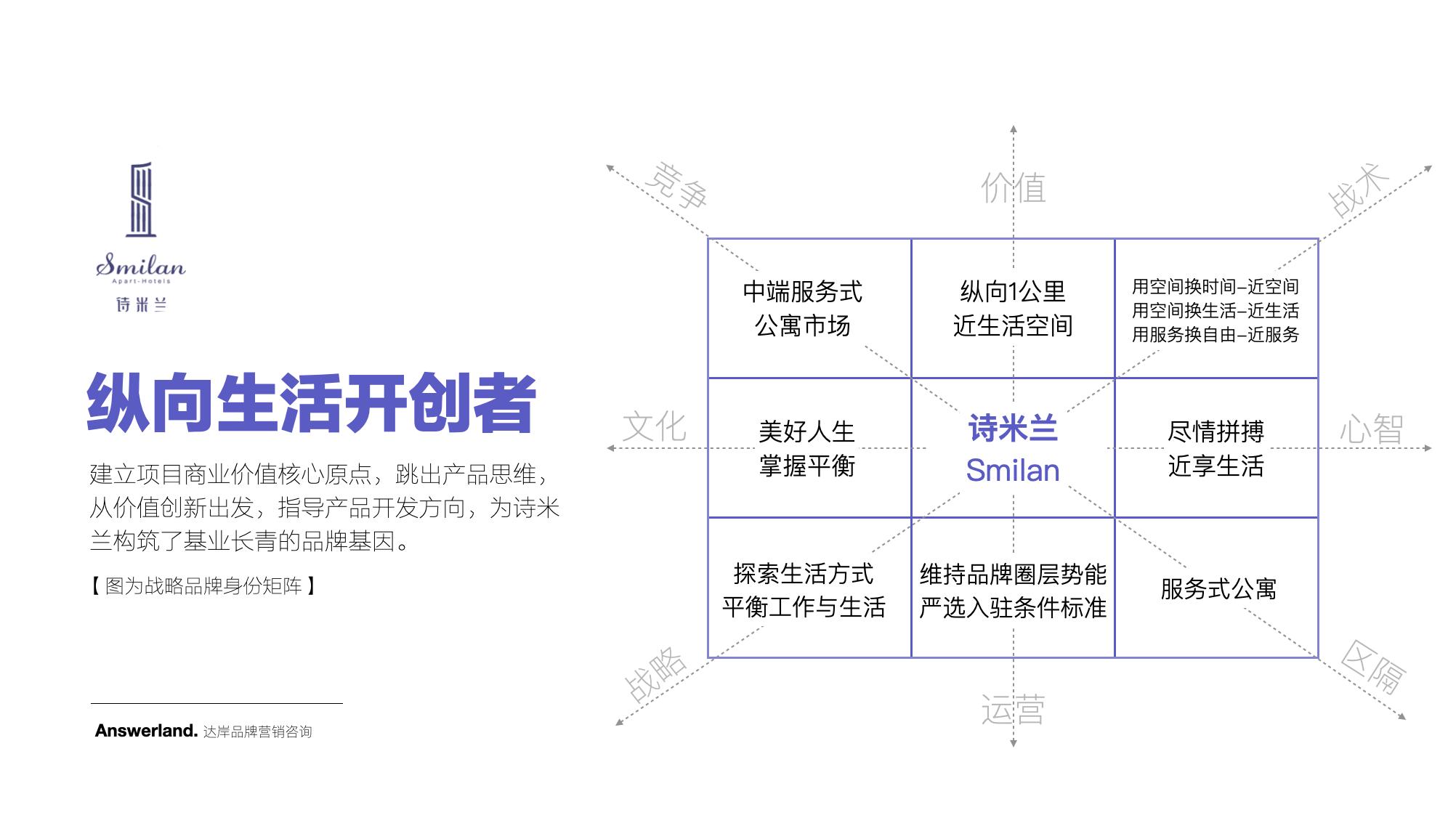 诗米兰公寓酒店品牌策划-达岸品牌营销咨询