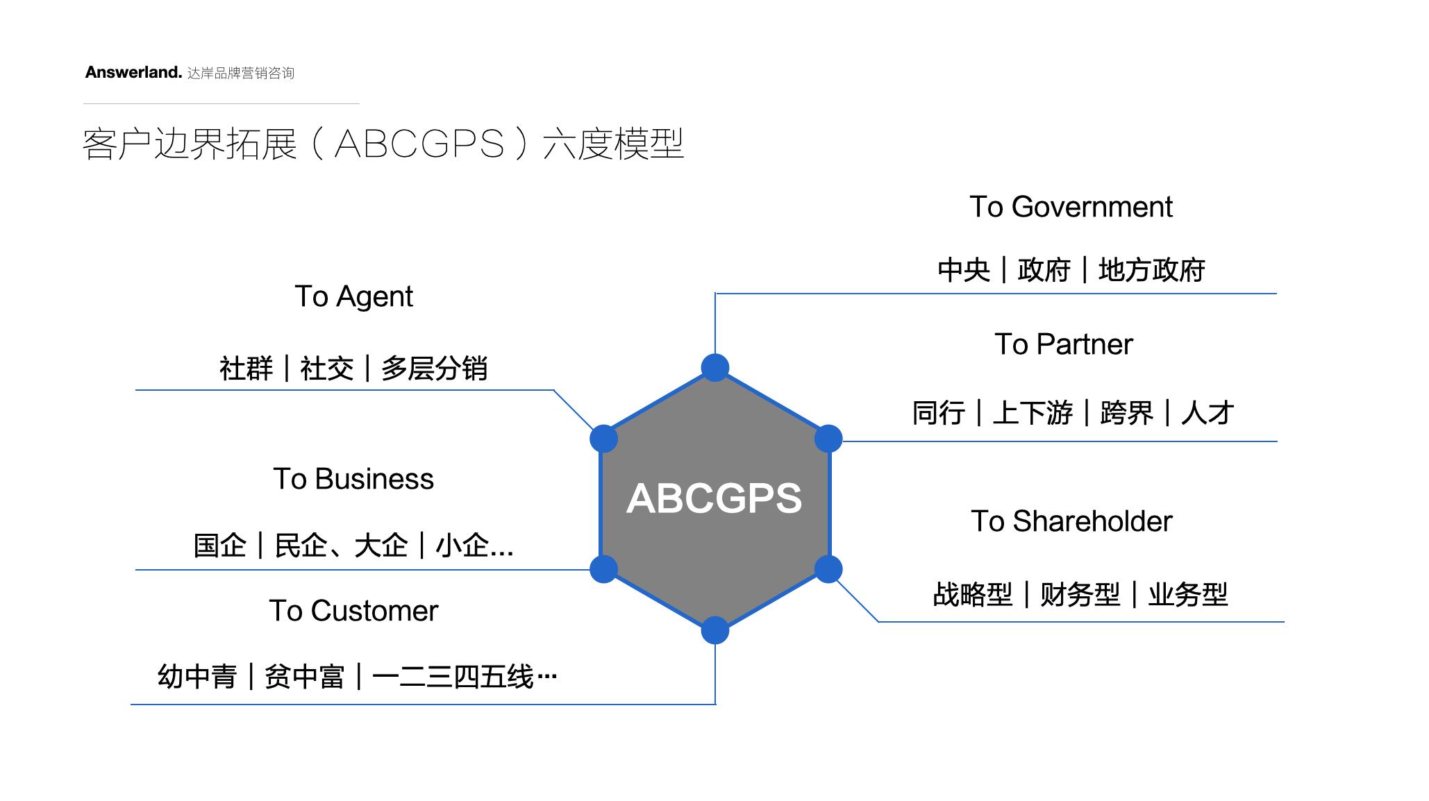 文旅地产品牌战略咨询-贝泰集团品牌战略-达岸战略咨询公司