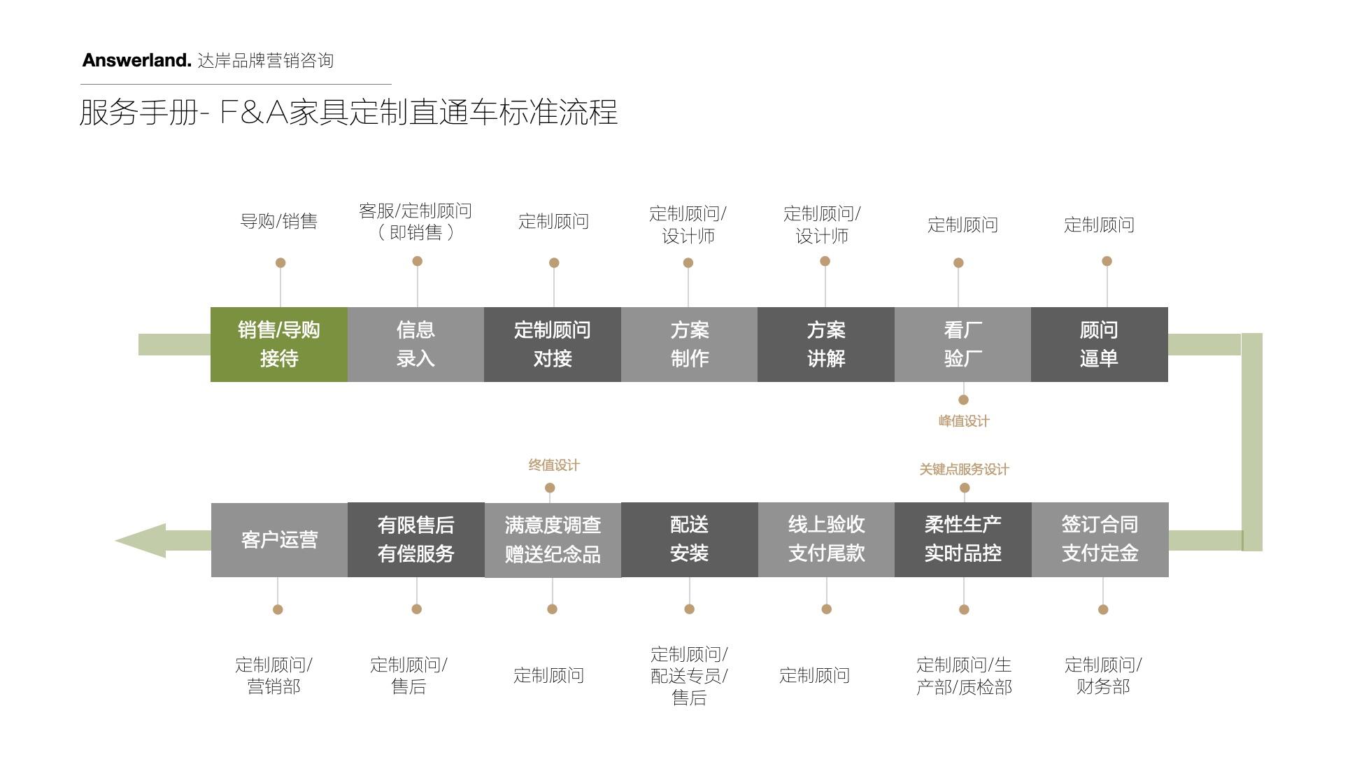 家具品牌战略定位