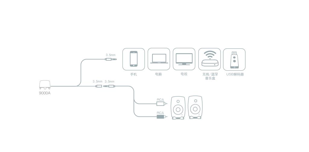 9000A 连接方法 -无标