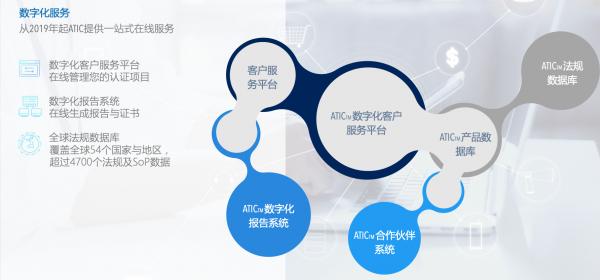 数字化客户平台