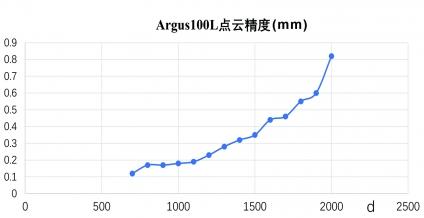 100L 点云精度2