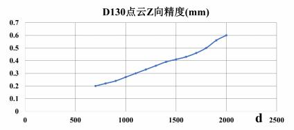 D130 精度