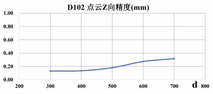 102-精度范围