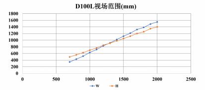D100L视场范围