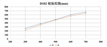 D102视场范围