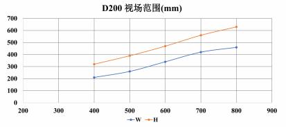 D200-视场范围-2