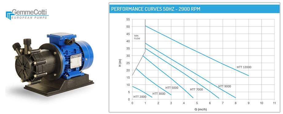 GEMMECOTTI,Armek,磁力泵,卸酸卸碱泵,小流量高扬程