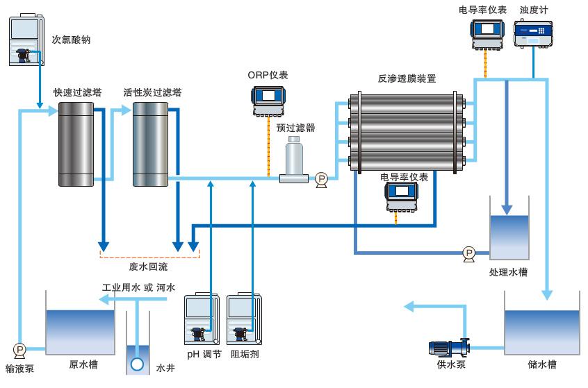 iwaki,易威奇磁力泵,反渗透膜处理,废水处理