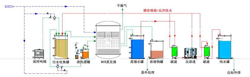 酸洗磷化、电镀、电泳