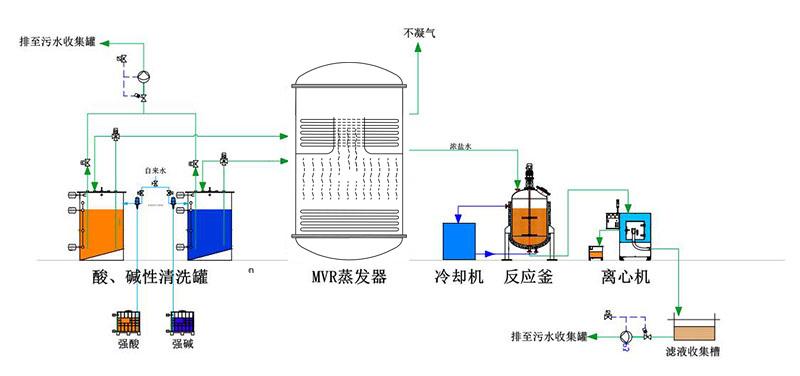 高氨氮、高COD废水